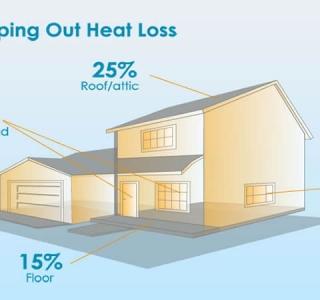 Ανακαίνιση Σπιτιού Με Σκοπό την Θερμομόνωση
